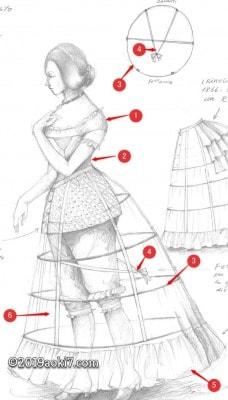 1830年のドレスは1830年のドレスはファッション史の中史の中